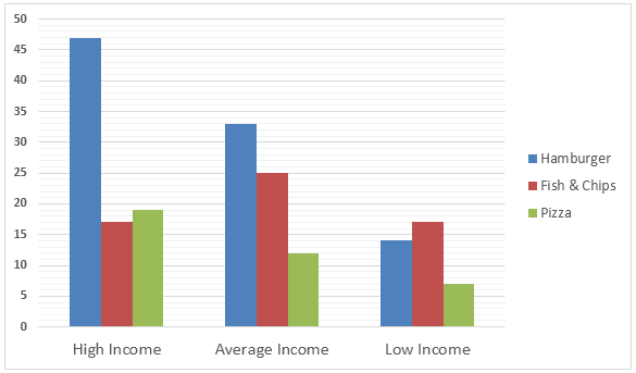 Expenditure on fast food by income groups in the UK