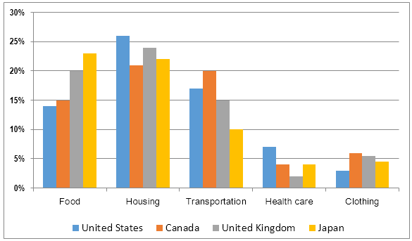 Expenditure in United States, Canada, United Kingdom, Japan - 2009