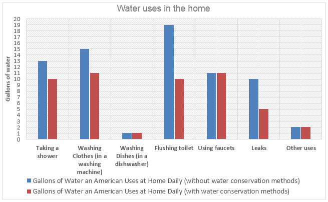 Daily water consumption for Americans in their homes