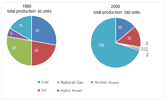 IELTS Pie chart 99 - Electricity production by fuel source in France