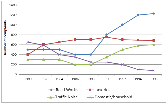 IELTS Graph Writing - Number of complaints made about noise
