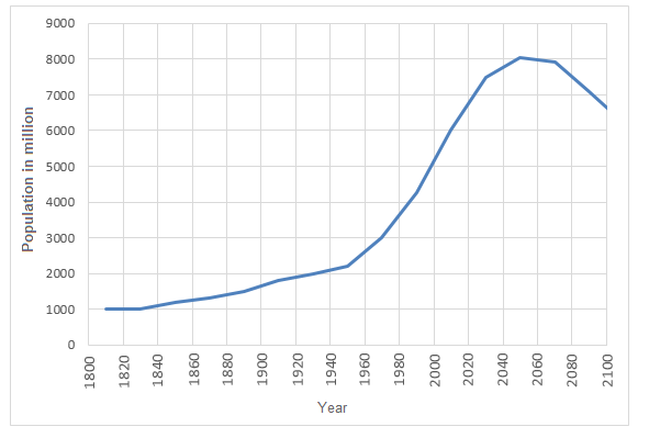 IELTS Line Graph 116 - World Population Growth 1800 - 2100