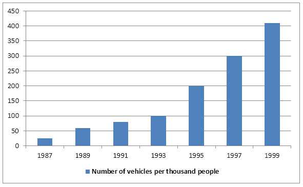 IELTS Column Graph Image 156 - Number of vehicles per thousand people in China