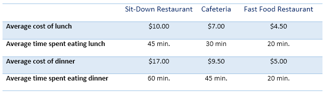 IELTS Table Sample - Information about three different types of restaurants
