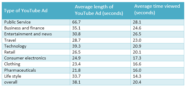 IELTS table - types of YouTube ads, their average lengths