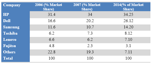 Worldwide market share of the notebook computer