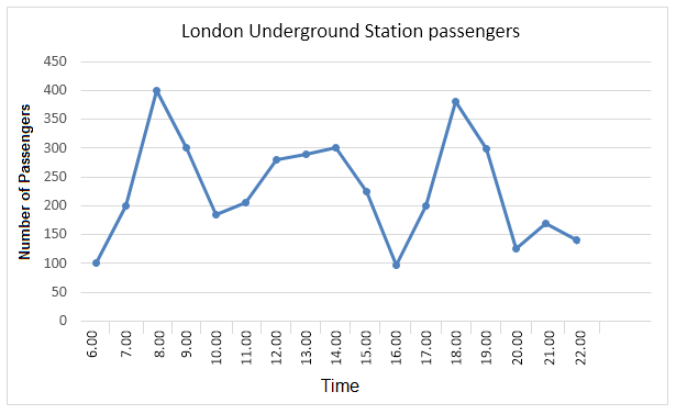 IELTS Writing Task 1 Sample 7 - Underground Station Passengers