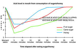 Line Graph - Acid in mouth from consumption of sugar and honey writing: task 1 explanation Writing: Task 1 Explanation acid level in mouth