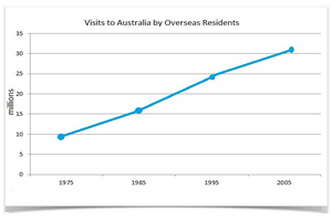Annual visits to Australia by overseas residents