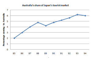 Line Graph - Australia's share of the Japanese tourist market