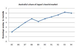 https://www.ielts-mentor.com/images/writingsamples/line-graph-thumb/australia-share-of-japanese-tourist-market.png