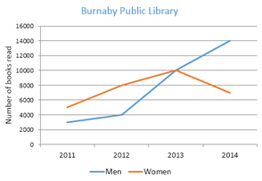 Line Graph - Books read by men and women at Burnaby Public Library