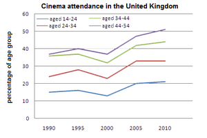 Line Graph - Cinema attendance in the UK