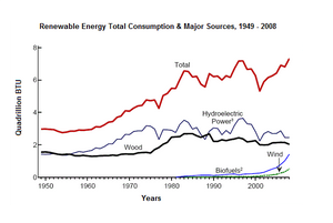Line Graph - Consumption of renewable energy in the USA