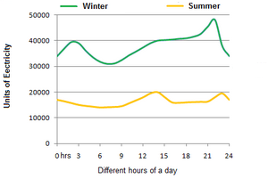 Line Graph - Demand for electricity in England during typical days