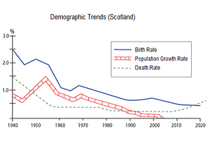 Line Graph - Demographic trends in Scotland