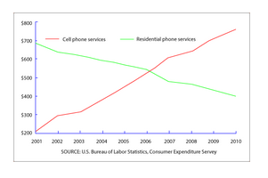 Line Graph - Expenditures on cell phones and residential phones in the USA