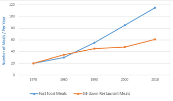 Line Graph - Fast food restaurants and sit-down restaurants, Australia