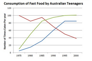 Line Graph - Fast food consumed by Australian teenagers