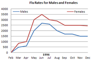 Line Graph - Flue rates for males and females