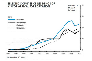Four countries of residence of overseas students