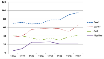 Line Graph - Goods transported in the UK between 1974 and 2002