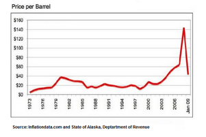 Line Graph - Historical oil prices per barrel