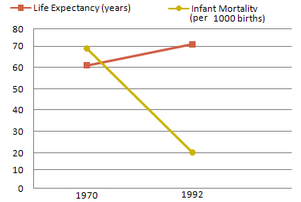 Infant mortality and life expectancy in UAE