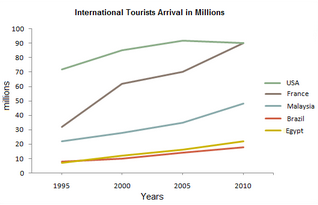 Line Graph - International tourist arrivals in five countries