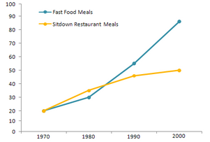 Line Graph - Meals eaten in fast food restaurants and sit-down restaurants