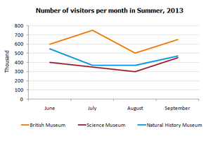 Line Graph - Number of visitors to three London museums