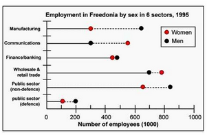 Line Graph - Numbers of male and female workers in Freedonia