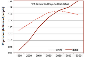 Line Graph - Projected population growth of China and India