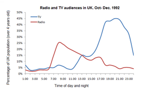 Line Graph - Radio and television audiences of United Kingdom