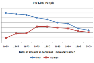 Line Graph - Rate of smoking per 1000 people in Someland
