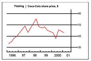 Line Graph - Sales and share prices for Coca-Cola