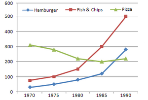 Line Graph - Trends in consumption of fast foods