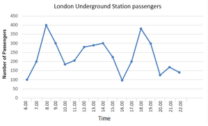 Line Graph - Underground Station Passenger Numbers in London