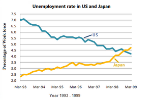 Line Graph - Unemployment rates in the US and Japan