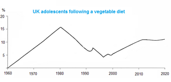 Line Graph - UK adolescents following a vegetarian diet