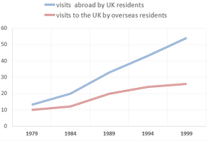Visits to and from the UK