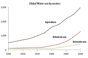 Line Graph - Water use worldwide and water consumption