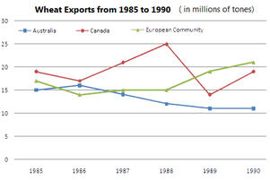 Wheat exports over three different areas