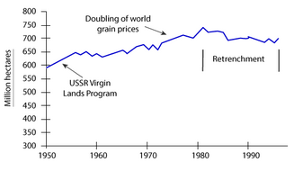 Line Graph - The graph shows the area of land from which grain was harvested