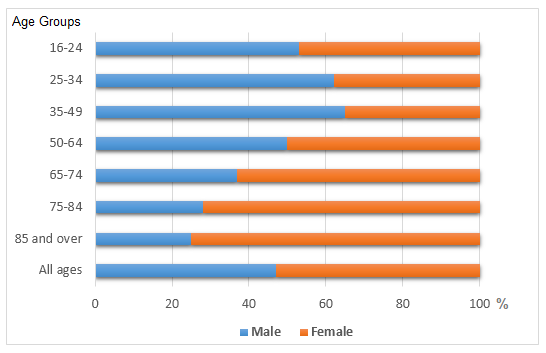 Living alone in England by age and gender, 2011