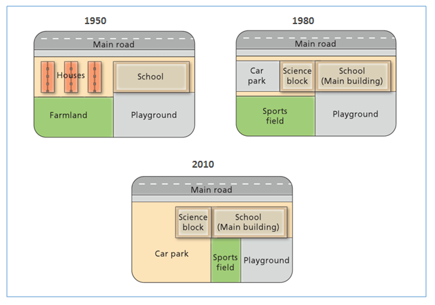 West Park Secondary School in 1950, 1980 & 2010