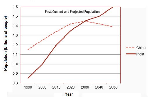 Projected population growth in China & India