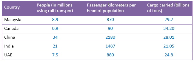 Rail Transport in five countries in 2015