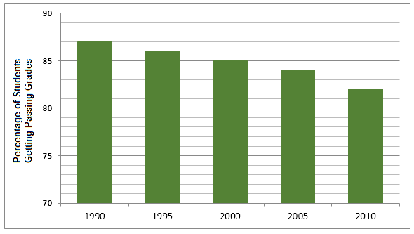 Percentage of Students Getting Passing Grades Image 2