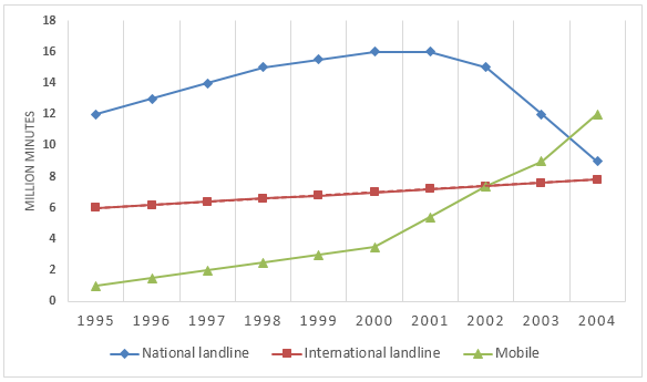 IELTS graph - Telephone calls in Denmark from 1995-2004